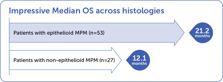 Learn more about median OS across histologies for NovoTTF-100L™ + chemo