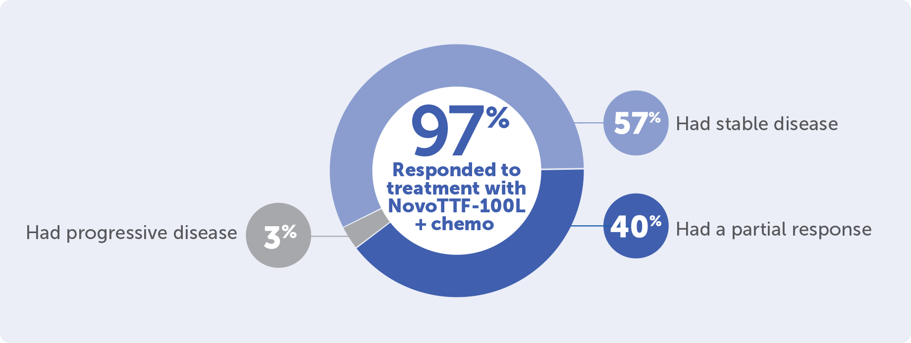 Learn more about study results for NovoTTF-100L™ + chemo