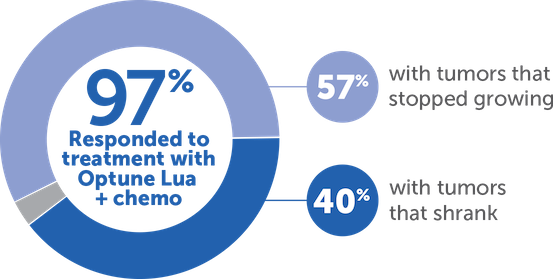 Learn more about study results for Optune Lua™ + chemo